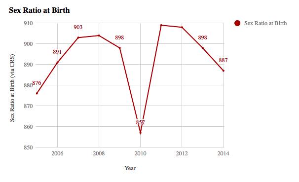 男の新生児1000人に対する女の新生児の数