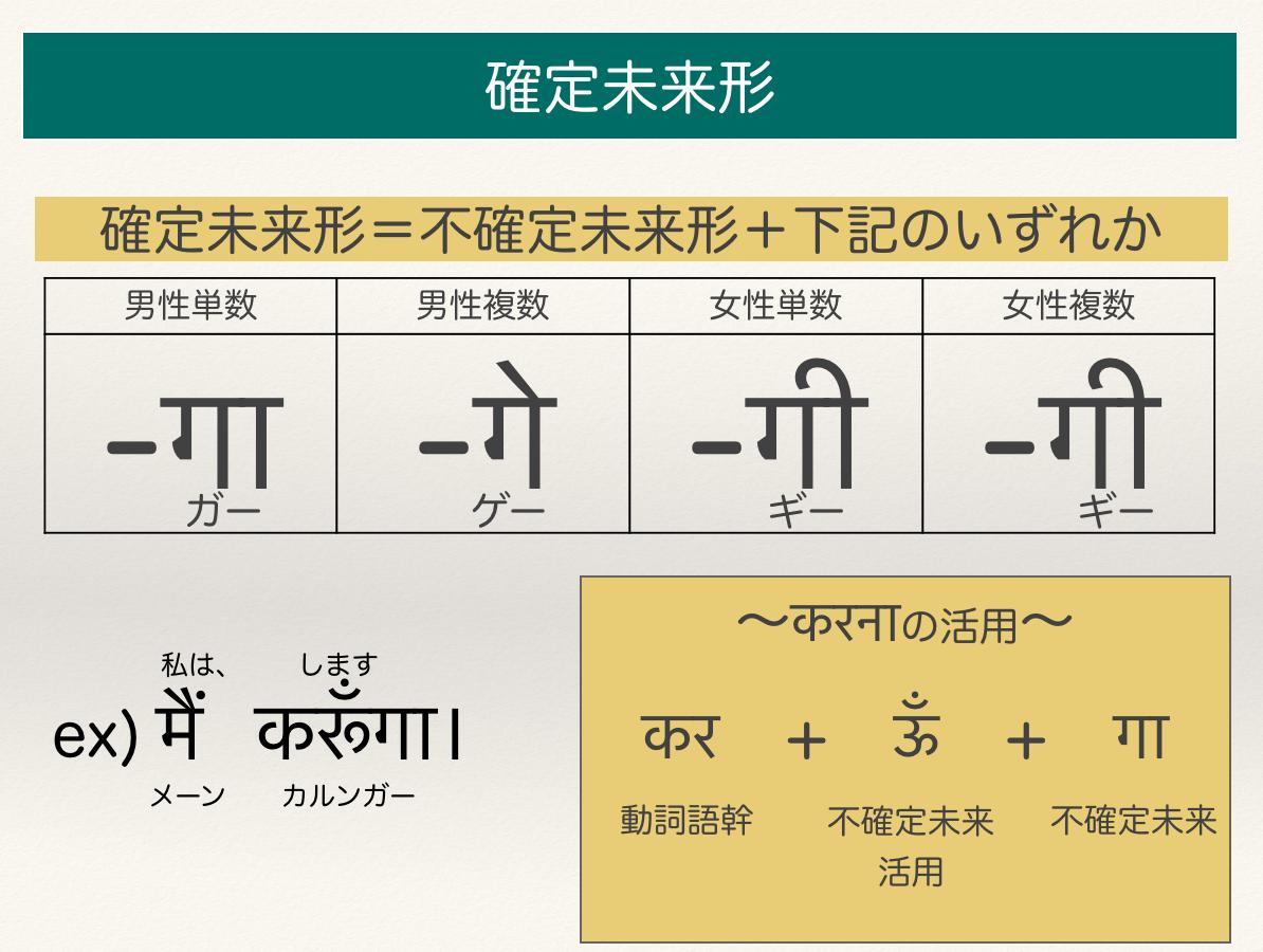 確定未来・一覧表(ヒンディー語)