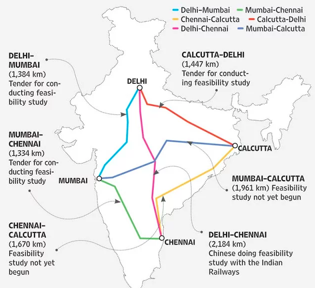 インド・鉄道「ダイヤモンド計画」