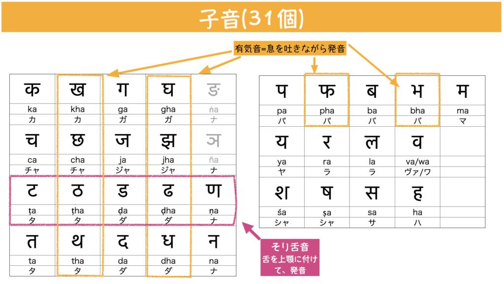 ヒンディー語の文字(子音)