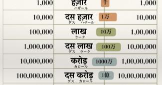 インド式の数字。Lakh, Crore